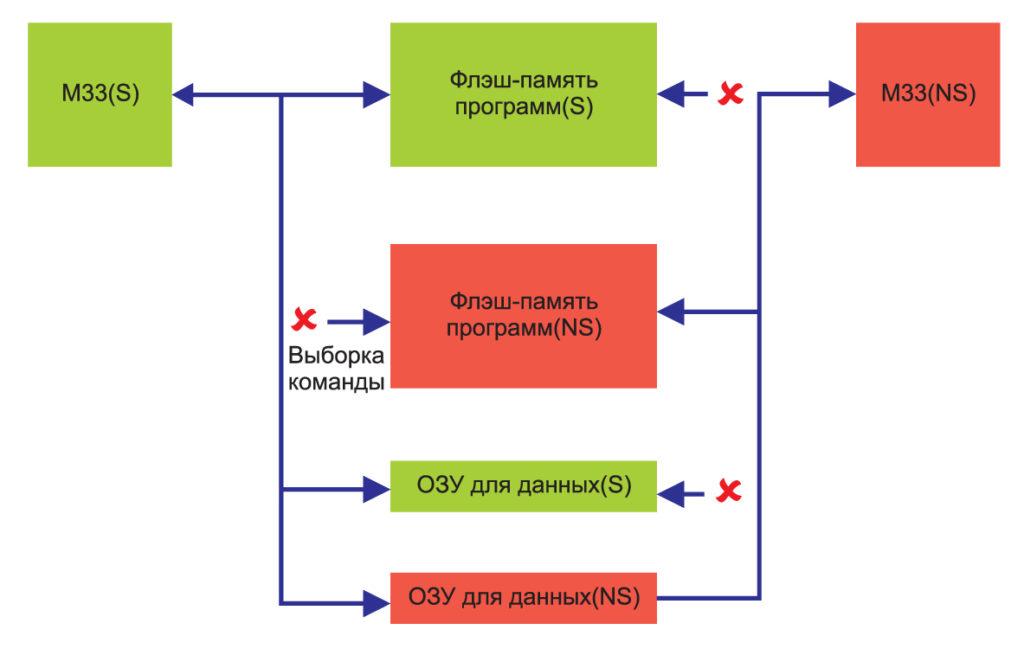 Процессоры NXP LPC55S6x обеспечивают безопасный режим работы ядра (состояние S) при чтении защищенных областей памяти программ (показаны зеленым) и небезопасный режим (NS) при чтении с незащищенной памяти программ (показаны красным)