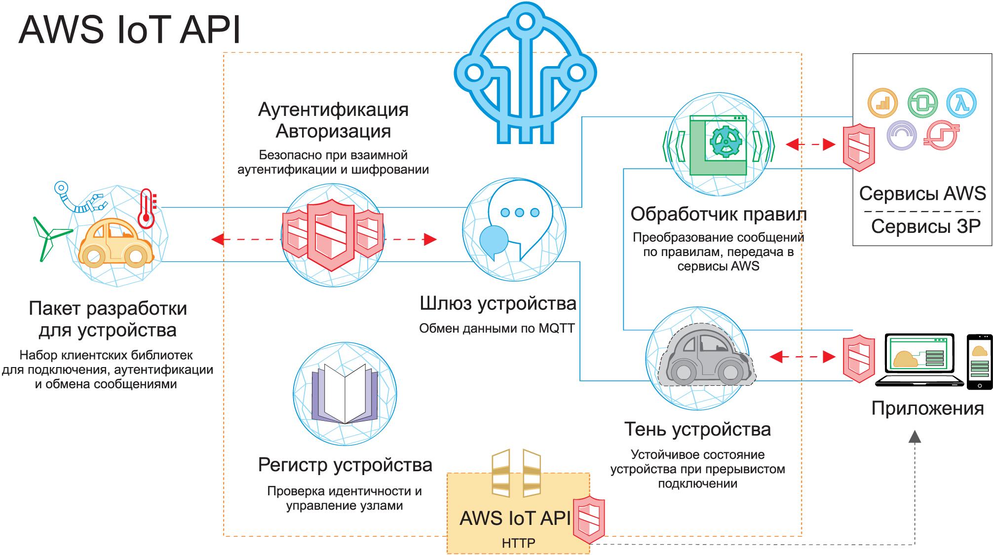Как и прочие поставщики облачных услуг, AWS предоставляет ряд сервисов, обеспечивающих безопасность и эффективность проведения транзакций между узлами IoT и облаком