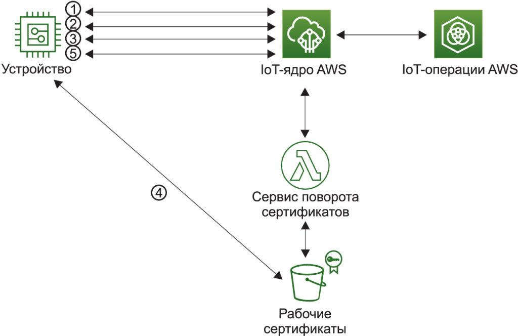 Облако AWS IoT использует сертификаты начальной загрузки для подключения IoT-узлов