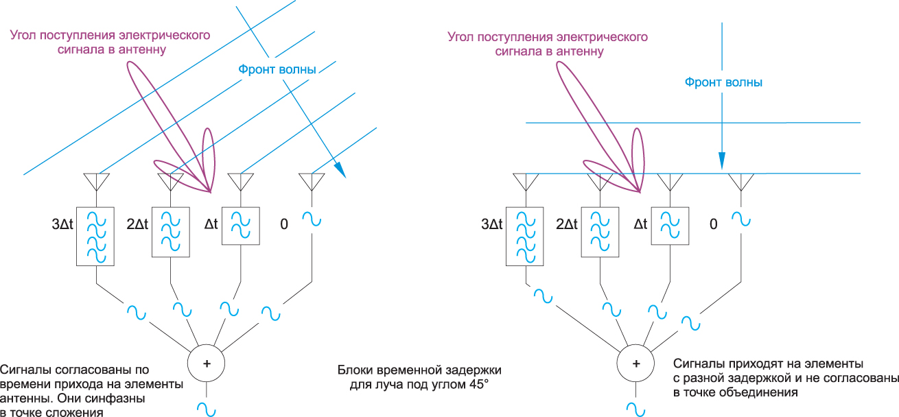 Прием сигнала с двух направлений четырьмя антенными элементами