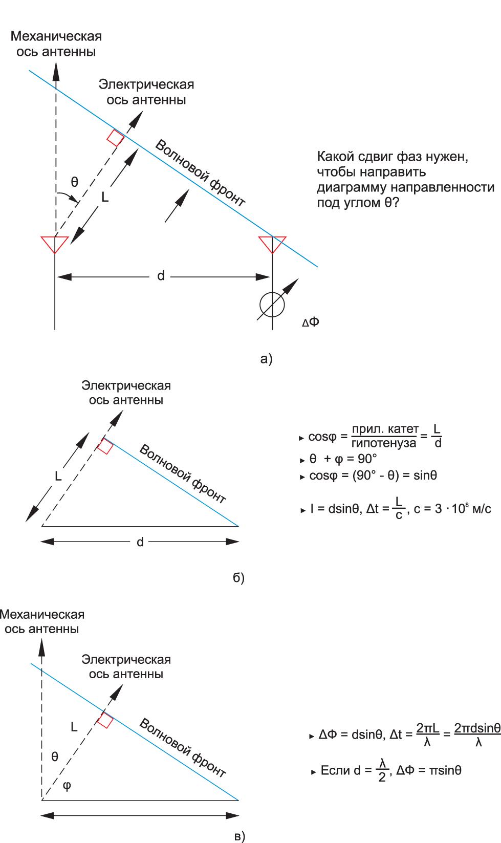 Принцип появления разности фаз ΔΦ между антенными элементами