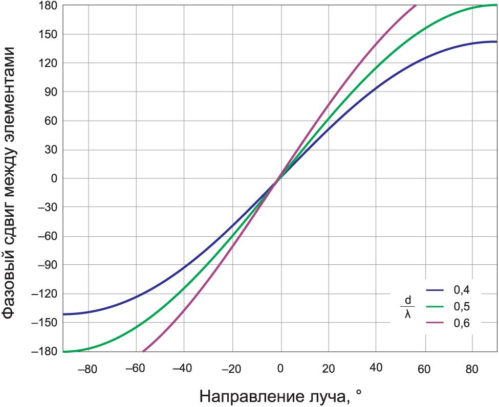 Зависимость фазового сдвига ΔΦ между элементами от направления луча θ для трех значений d/λ