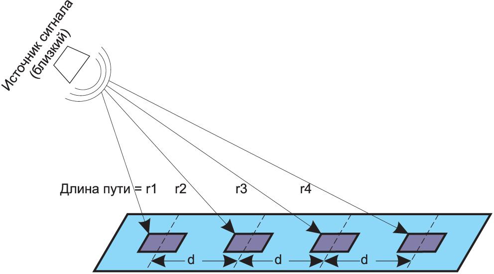 Источник сигнала расположен близко к антенному массиву. Сигнал приходит на элементы под разными углами