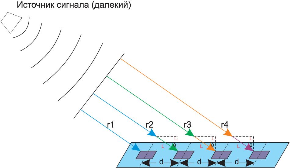 Источник сигнала расположен далеко от антенного массива. Сигналы приходят на элементы параллельно