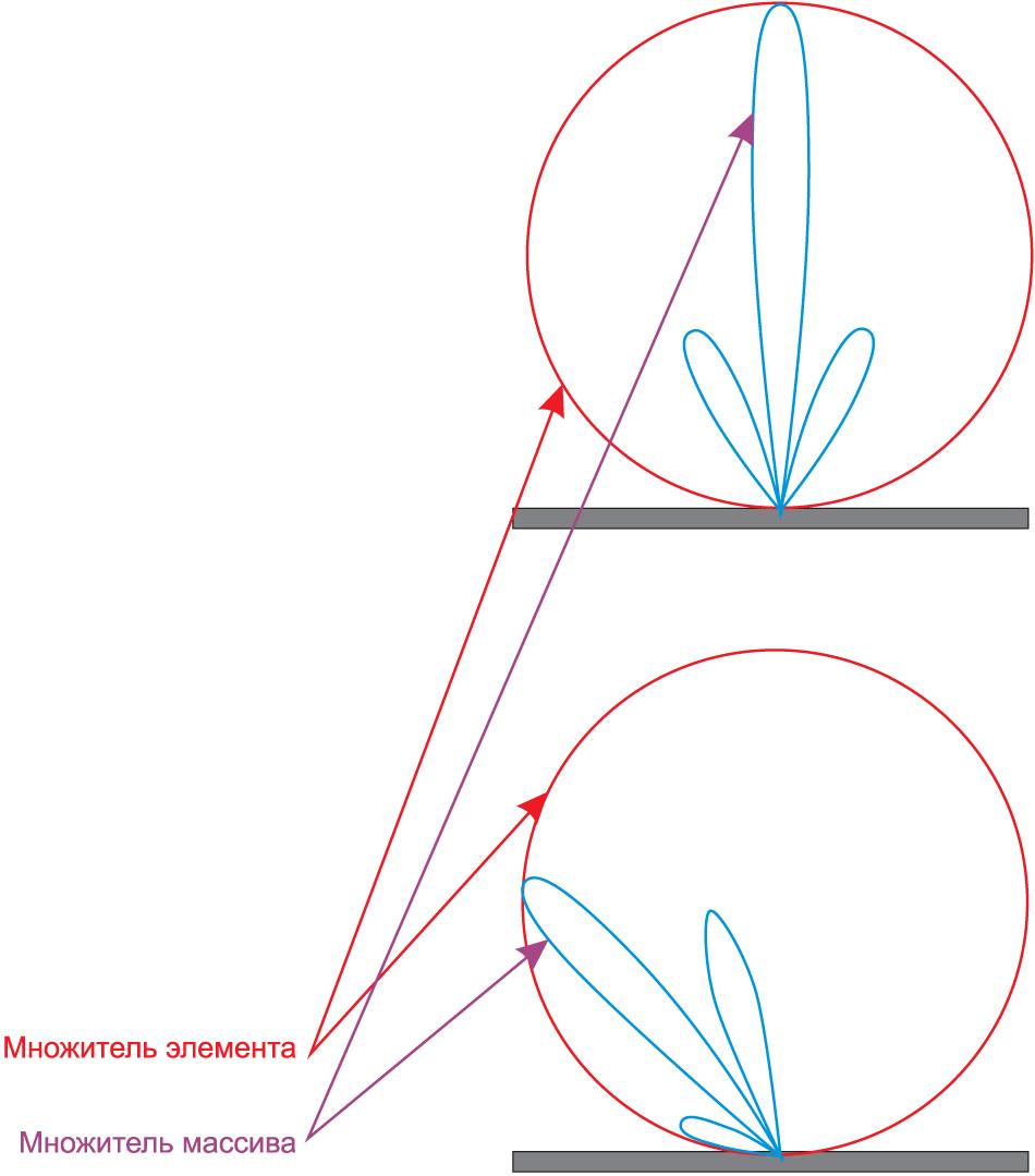 Коэффициент усиления антенны определяется множителем элемента