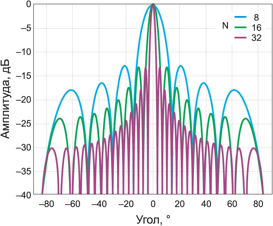 Нормированный множитель массива в направлении оси антенны при расстоянии между элементами d = λ/2 и их количестве 8, 16 и 32 и множителем массива