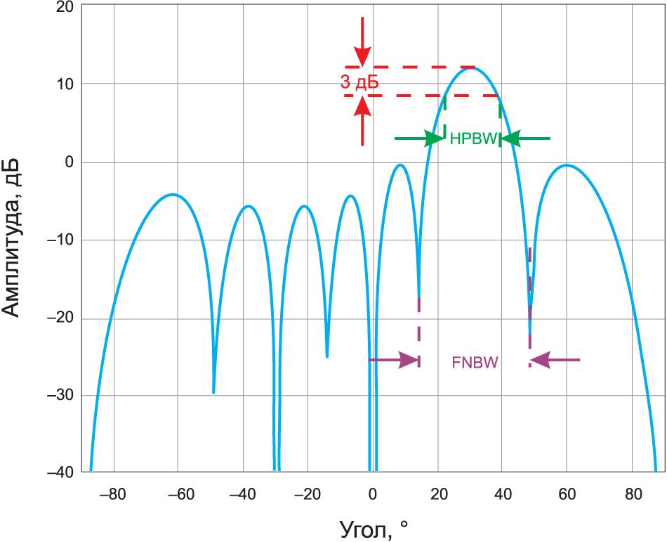 Определение ширины диаграммы направленности для линейного массива N = 8, d = λ/2, θ = 30°