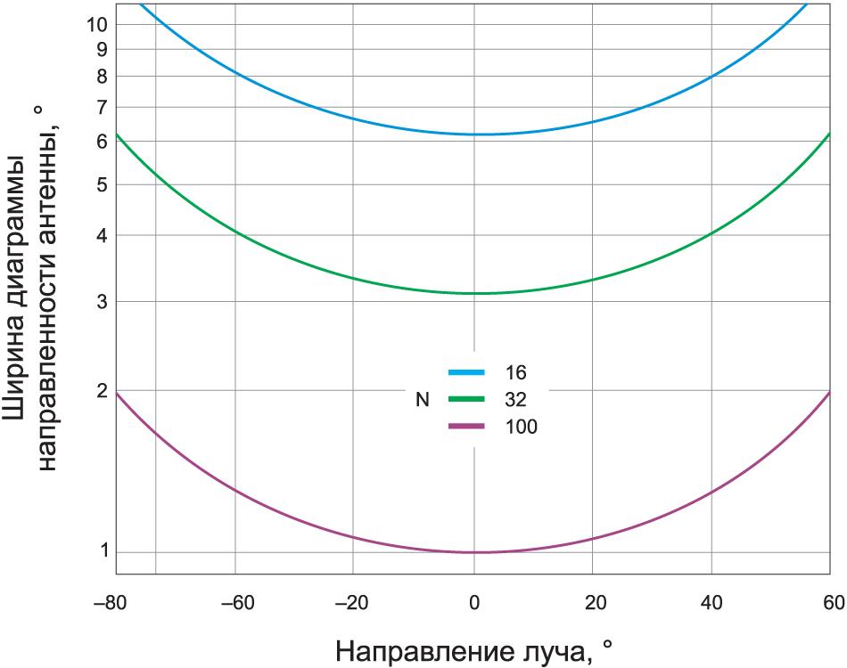 Зависимость ширины диаграммы направленности антенны от угла падения луча при расстоянии между элементами λ/2 и их количестве 16, 32 и 100