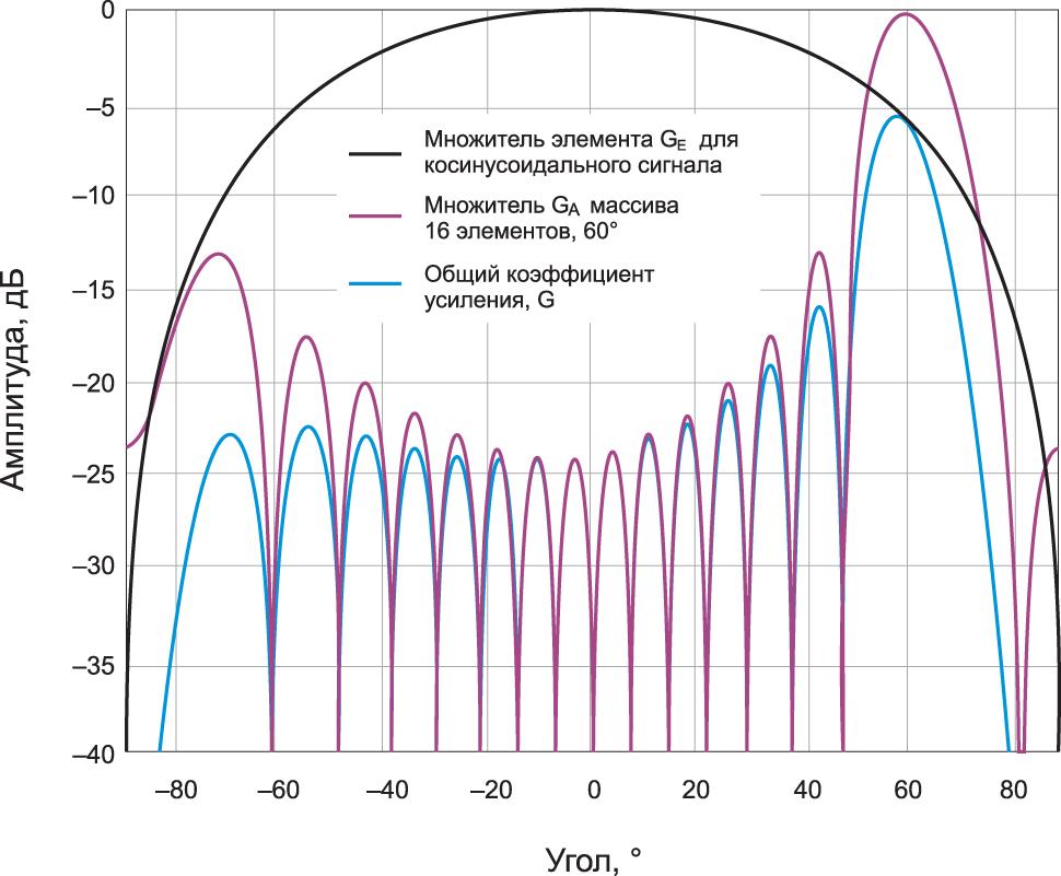 Направленность антенны в полярных координатах при N = 8, d = λ/2, θ = 30°