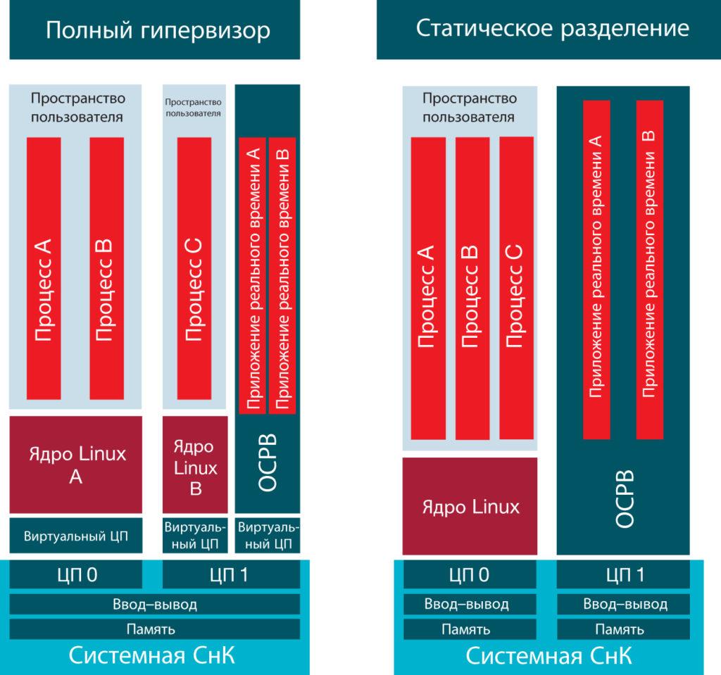 Сравнение двух основных типов виртуализации