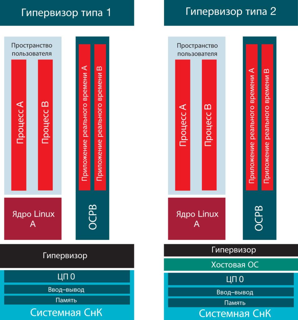 Сравнение гипервизоров типов 1 и 2