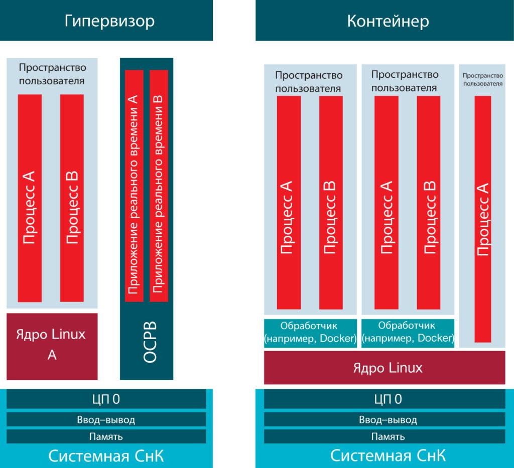 Сравнение контейнера и гипервизора на СнК