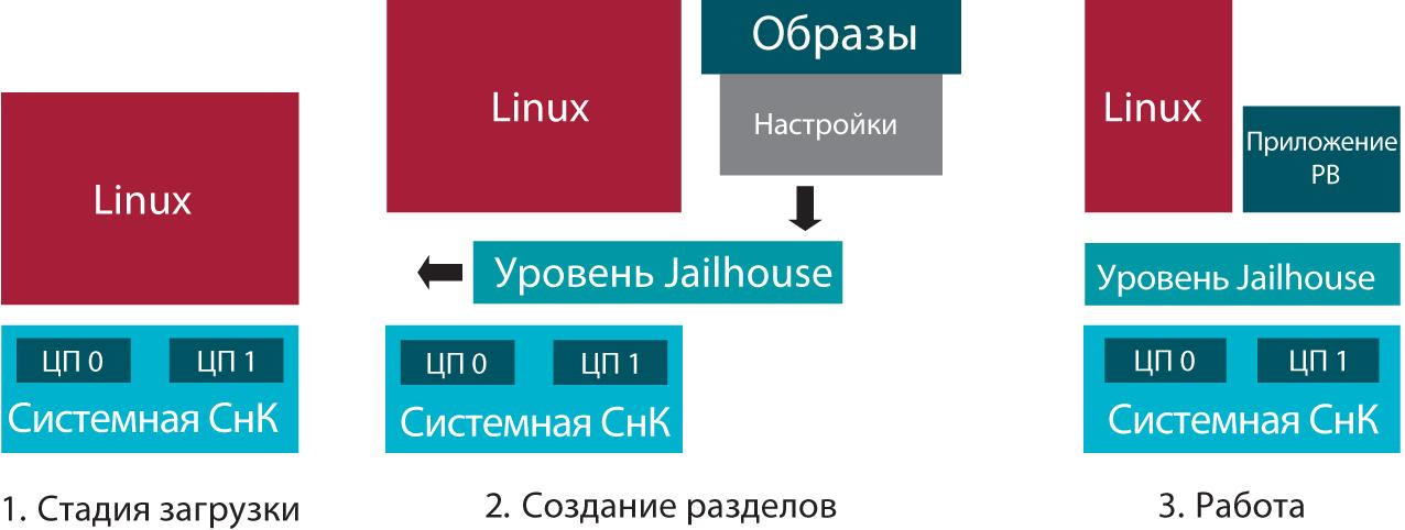 Этапы работы системы при использовании виртуализации Jailhouse
