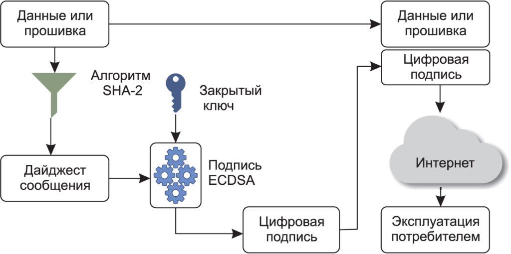 Цифровая подпись набора данных или прошивки при использовании асимметричной криптографии
