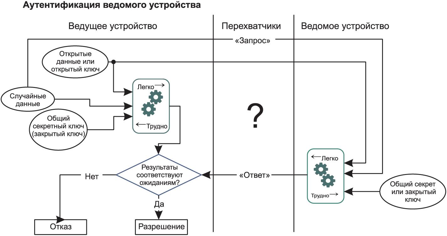 Аутентификация ведомого устройства в системе «ведущий–ведомый»