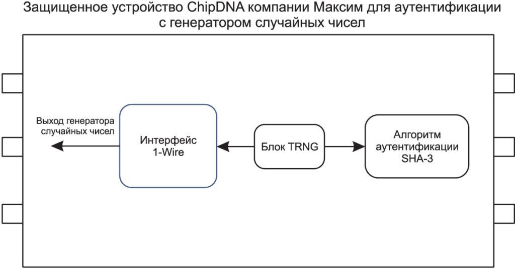 В защищенное устройство для аутентификации ChipDNA входит встроенный генератор истинно случайных чисел