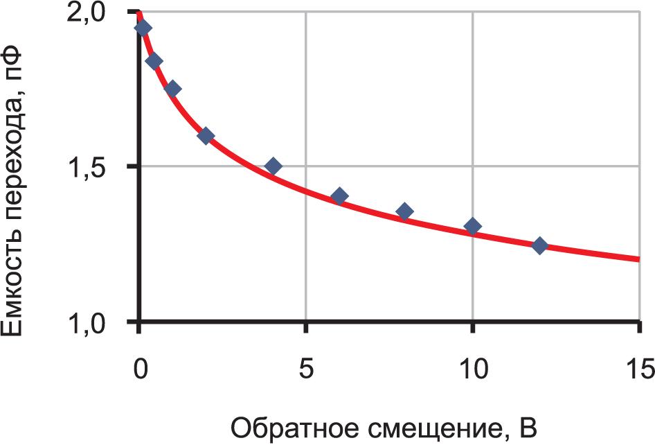 Измеренная емкость p-n-перехода диода 1N4148. Наилучшая эмпирическая кривая описывается выражением