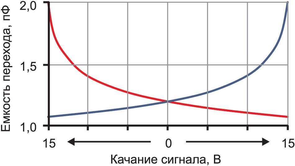 Изменение емкости двух диодов при качании сигнала