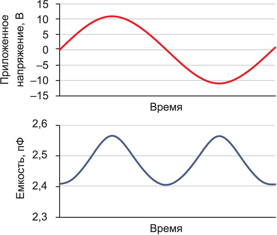 Расчетное изменение общей емкости в схеме, полученное с учетом характеристик на рисунке 4, при напряжении сигнала 20 dBu