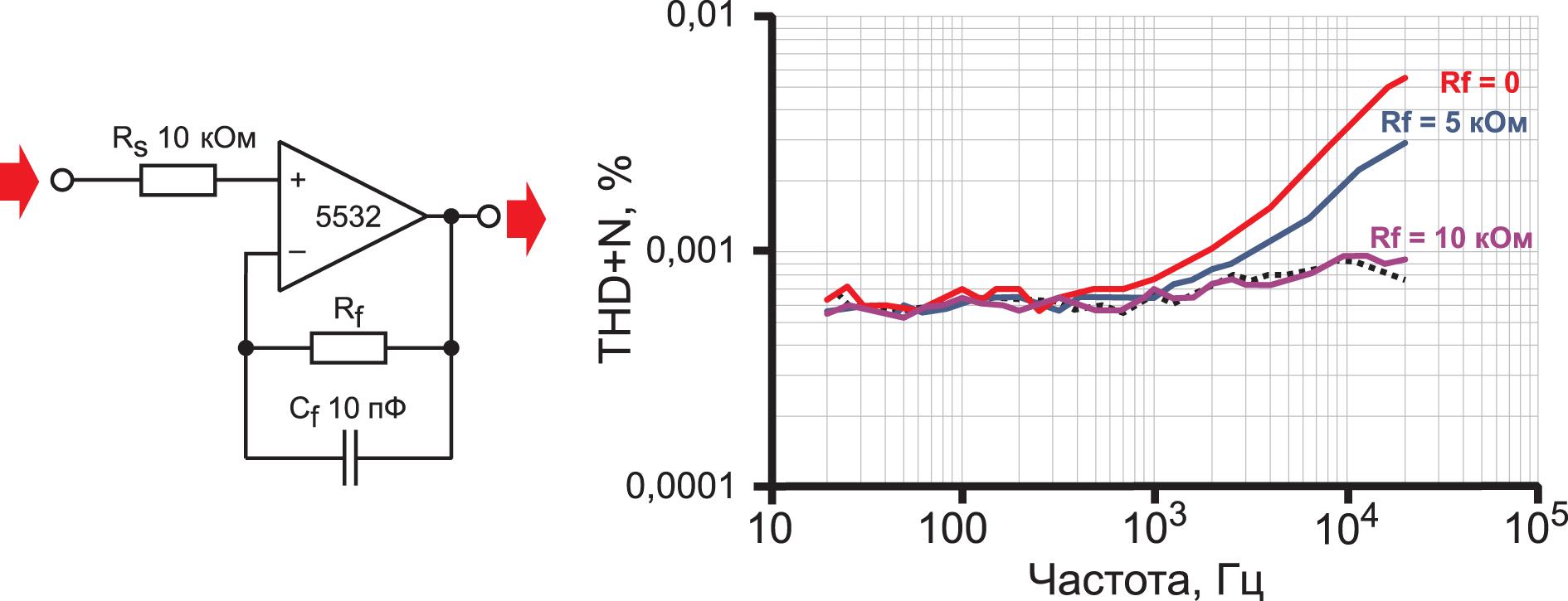 Буфер NE5532 с сопротивлением источника 10 кОм имеет синфазные искажения, которые компенсируются при Rf = Rs. Пунктирная линия – минимальный уровень измерений; во всех случаях входное напряжение составляет 20 dBu