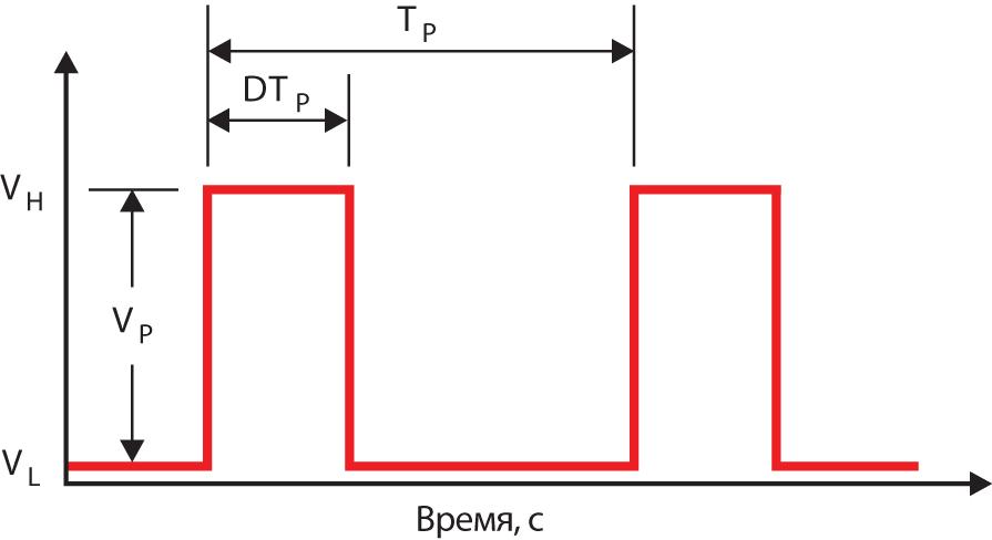 Типовой ШИМ-сигнал