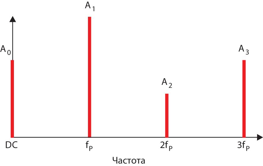 Частотное представление коэффициентов ШИМ ряда Фурье