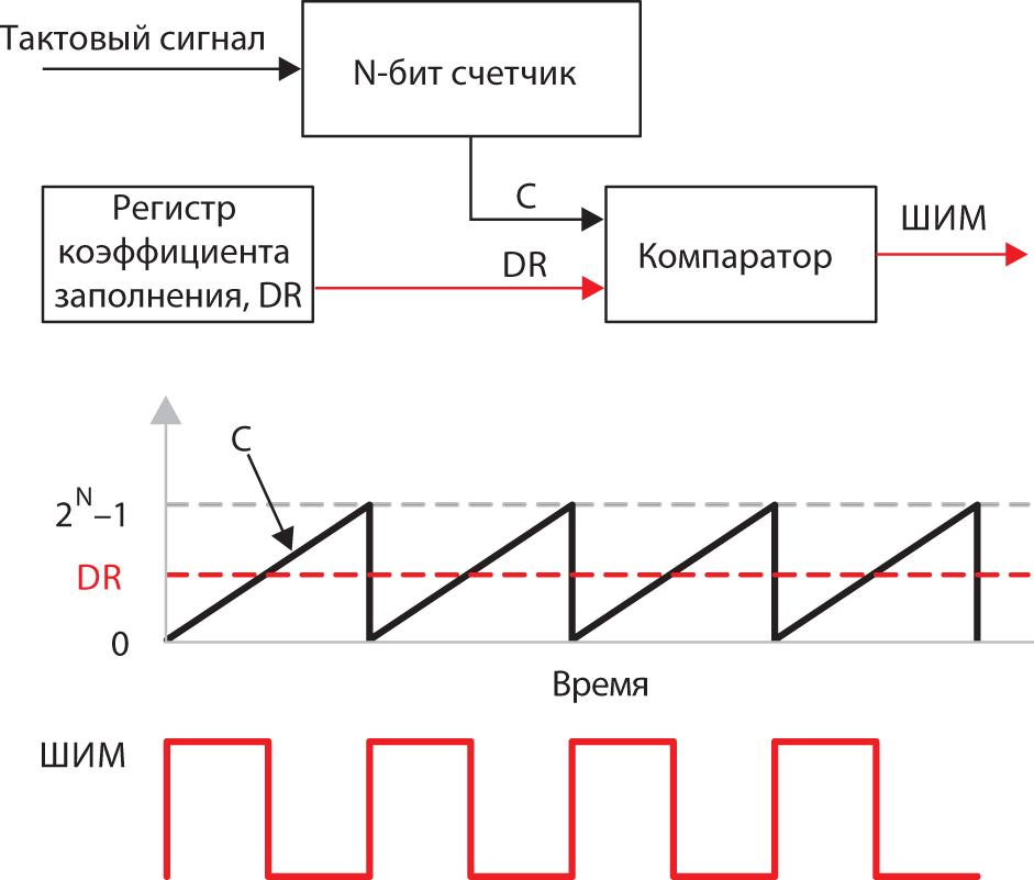 Сигналы микроконтроллерного ШИМ-генератора