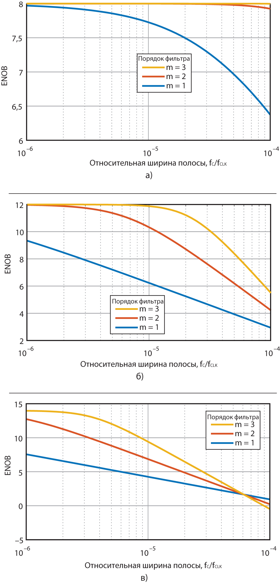 Зависимость ENOB от относительной ширины полосы для разных значений N и m