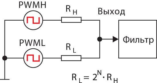 Упрощенная схема метода двуканальной ШИМ
