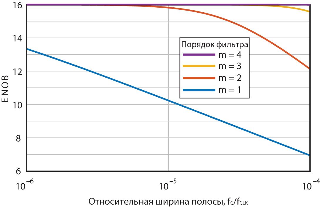 Зависимость ENOB от относительной ширины полосы для разных значений m с использованием метода двухканальной ШИМ