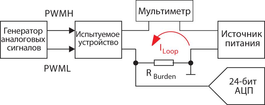 Структурная схема испытательной установки