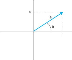 Векторная диаграмма, представляющая амплитуду и фазу модулированного сигнала