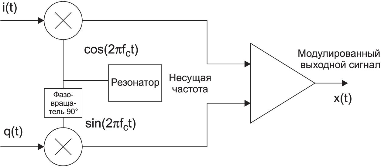 Функциональная схема квадратурного модулятора