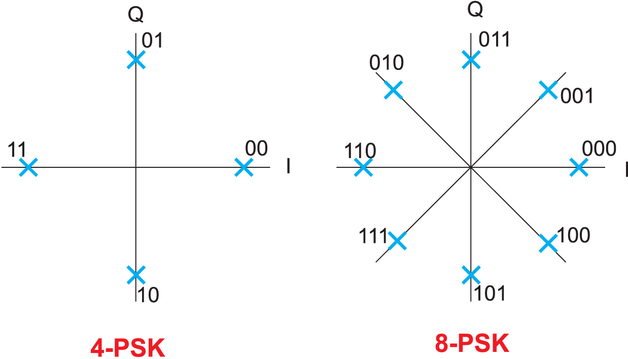 Диаграмма состояний для модуляции с фазовым сдвигом
