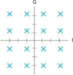 Основы квадратурной модуляции