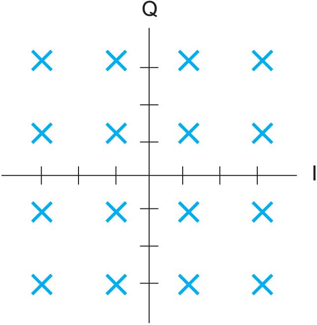 Диаграмма состояний в случае 16-QAM