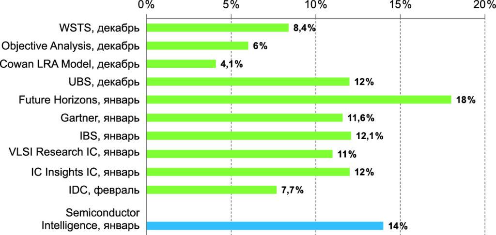Прогнозы роста рынка ИМС, сделанные в начале года