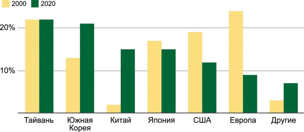 Распределение производства полупроводников в 2000 и в 2020 годах