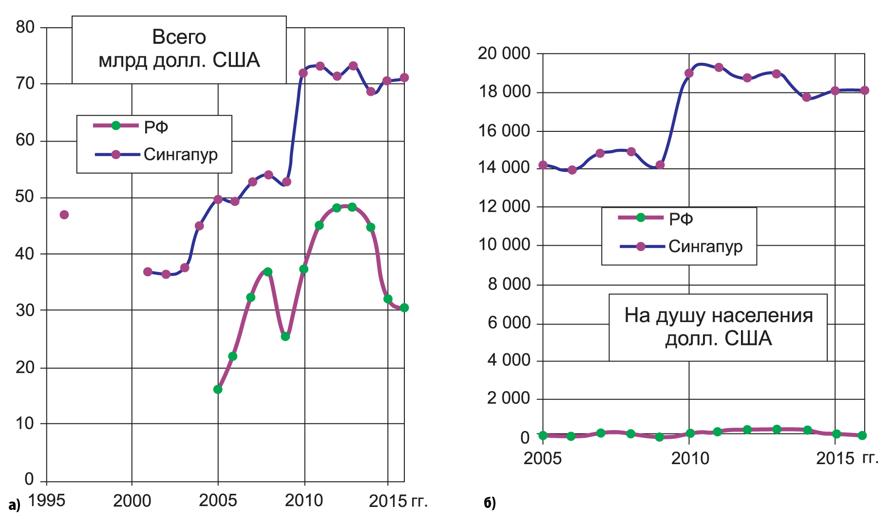 Производство электро-, электронного, оптического оборудования в России и Сингапуре в 1995–2016 гг.